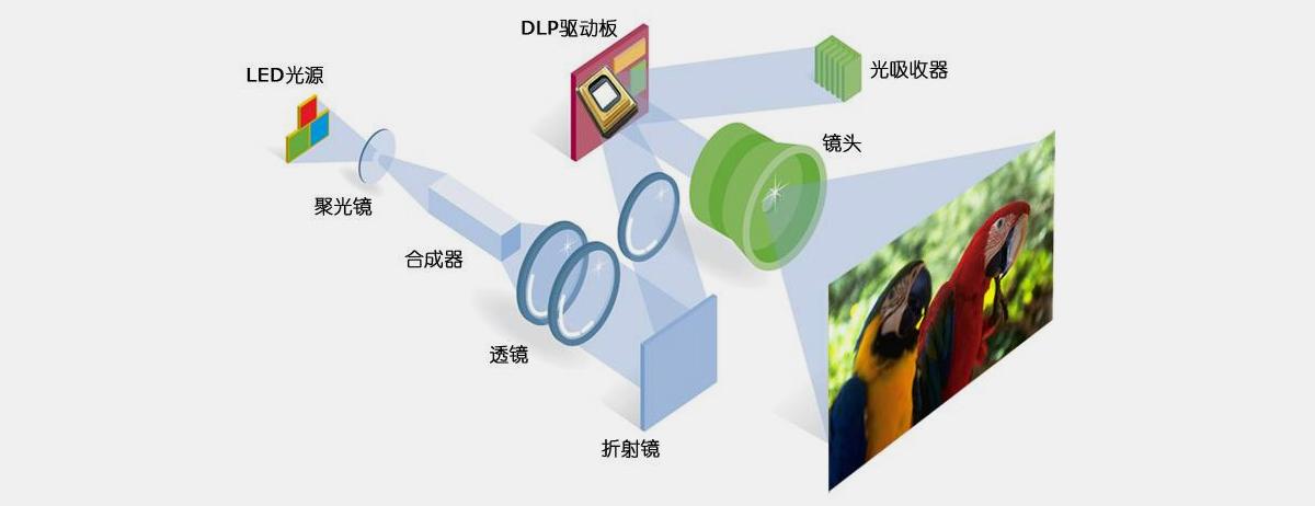 投影机芯工作原理